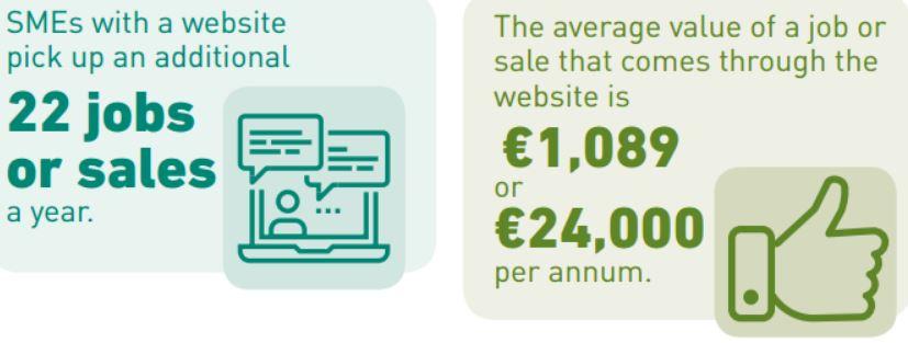 SME figures